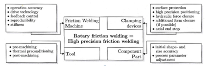 American Welding Society Specification