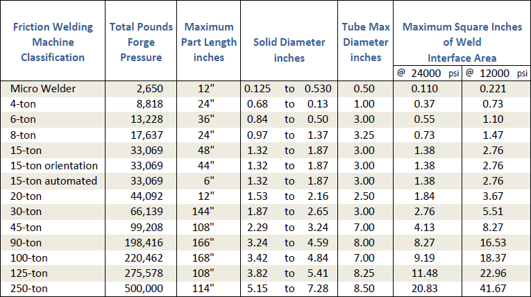 Machine Sizing Table