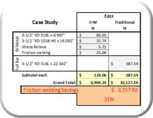 Bi-Metal Case Study Chart