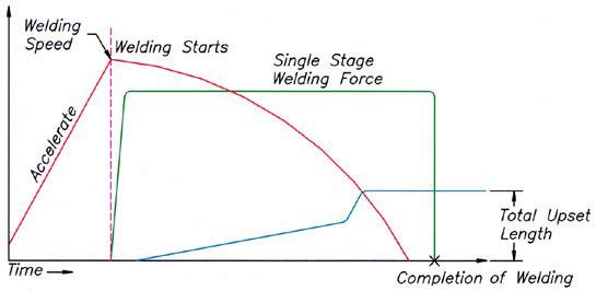 Inertia Friction Welding Graph