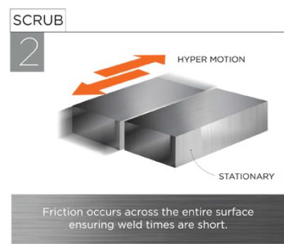 Linear Friction Welding Technology - Step 2: Scrub
